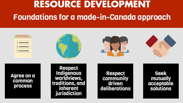 Indigenous Consent and Natural Resource Extraction: Foundations for a Made-in-Canada Approach